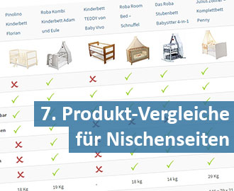 Produktvergleiche-Affiliate-Website