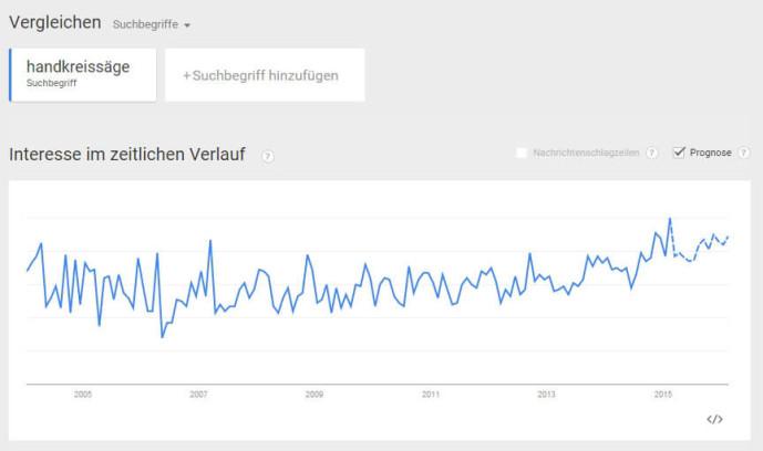 Google-Trends-Handkreissäge
