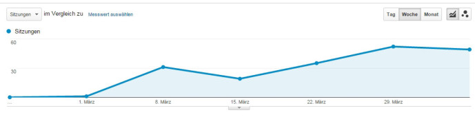 7. Woche: Screen GoogleAnalytics