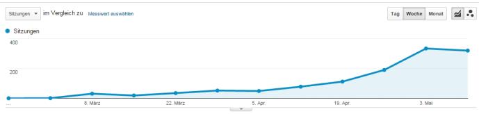 Traffic-Stagnierung (Grund: Feiertag und keine großen Änderungen beim Ranking.)
