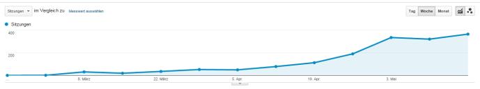 Kontinuierlich steigende Besucherzahlen (nur von Suchmaschinen)