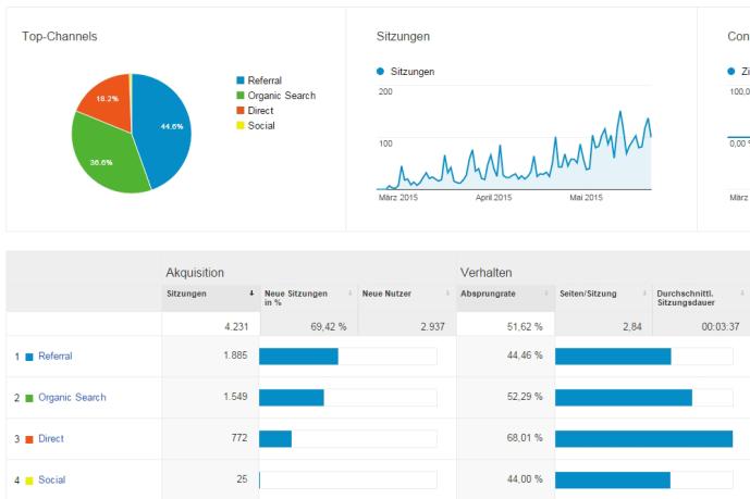 Handkreissäge-Google-Analytics-1