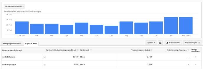 Suchvolumen Google Keyword Planer